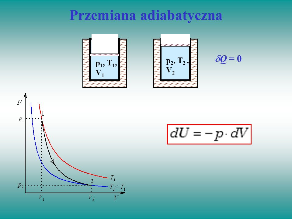 Przemiana adiabatyczna Q = 0 p 1, T 1, V 1 p 2, T 2, V 2