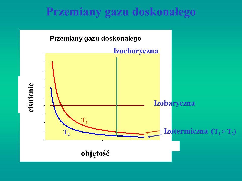 Przemiany gazu doskonałego Izotermiczna ( T 1 > T 2 ) T1T1 T2T2 Izobaryczna Izochoryczna objętość ciśnienie