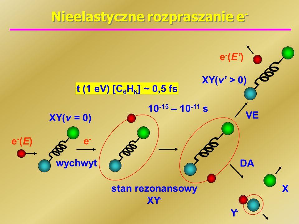 Nieelastyczne rozpraszanie e - e-(E)e-(E) XY(v = 0) stan rezonansowy XY - 10 -15 – 10 -11 s e-e- wychwyt VE DA Y-Y- X XY(v > 0) e-(E)e-(E) t (1 eV) [C