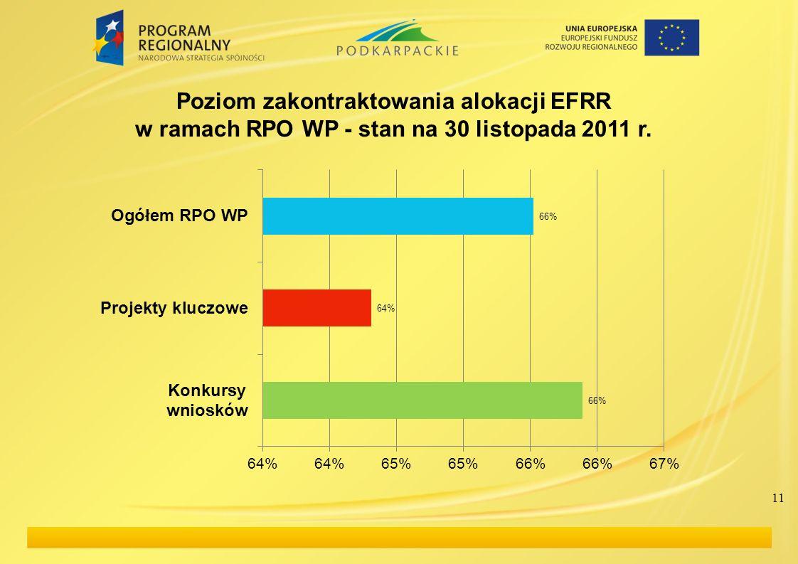 11 Poziom zakontraktowania alokacji EFRR w ramach RPO WP - stan na 30 listopada 2011 r.