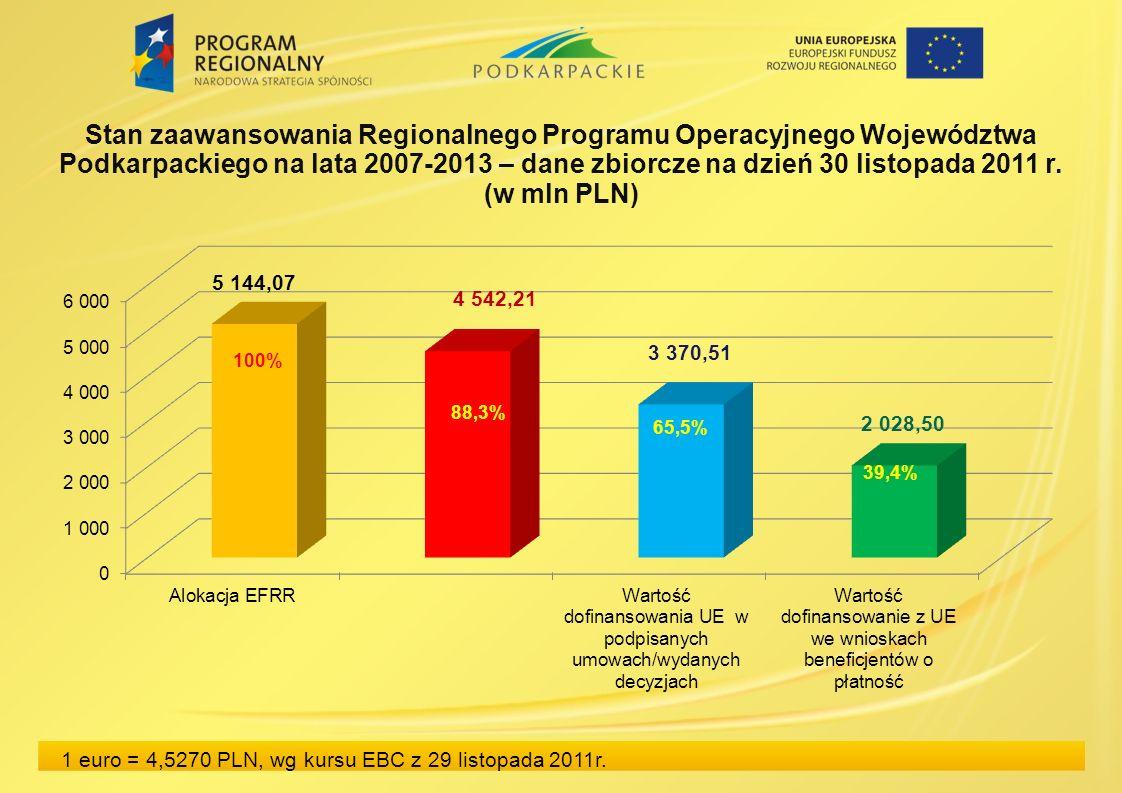 Stan zaawansowania Regionalnego Programu Operacyjnego Województwa Podkarpackiego na lata 2007-2013 – dane zbiorcze na dzień 30 listopada 2011 r. (w ml