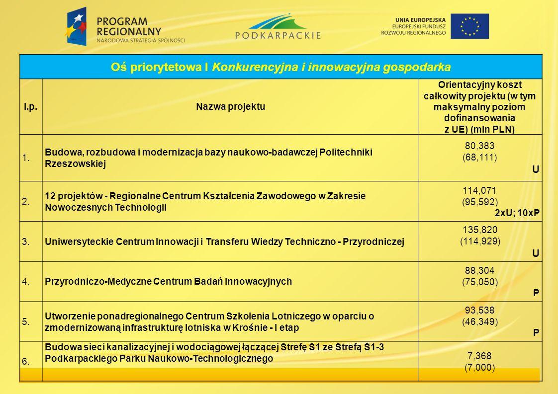 Oś priorytetowa I Konkurencyjna i innowacyjna gospodarka l.p.Nazwa projektu Orientacyjny koszt całkowity projektu (w tym maksymalny poziom dofinansowa