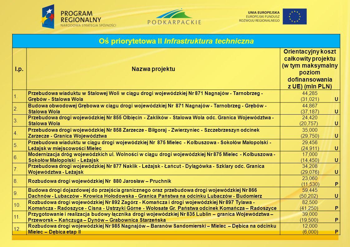 Oś priorytetowa II Infrastruktura techniczna l.p.Nazwa projektu Orientacyjny koszt całkowity projektu (w tym maksymalny poziom dofinansowania z UE) (m