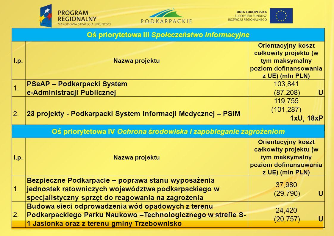 Oś priorytetowa III Społeczeństwo informacyjne l.p.Nazwa projektu Orientacyjny koszt całkowity projektu (w tym maksymalny poziom dofinansowania z UE)