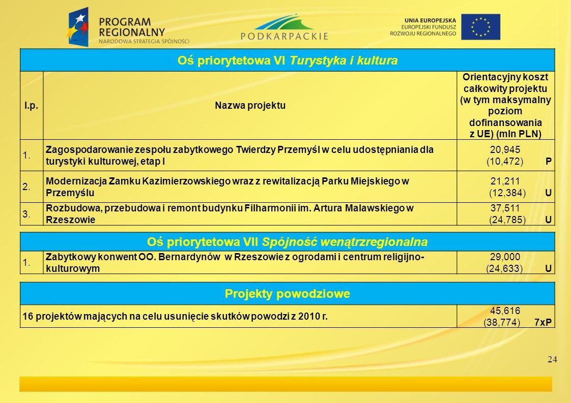 Oś priorytetowa VI Turystyka i kultura l.p.Nazwa projektu Orientacyjny koszt całkowity projektu (w tym maksymalny poziom dofinansowania z UE) (mln PLN