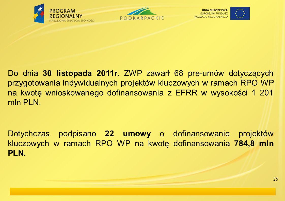 Do dnia 30 listopada 2011r. ZWP zawarł 68 pre-umów dotyczących przygotowania indywidualnych projektów kluczowych w ramach RPO WP na kwotę wnioskowaneg