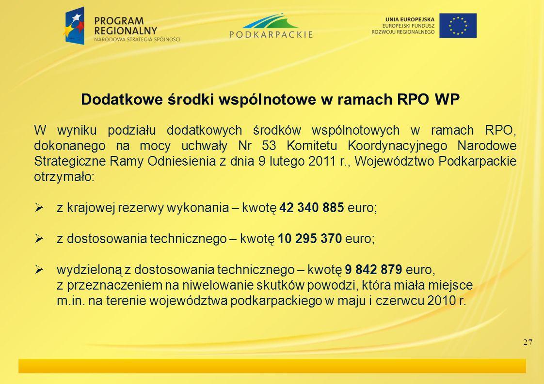 Dodatkowe środki wspólnotowe w ramach RPO WP W wyniku podziału dodatkowych środków wspólnotowych w ramach RPO, dokonanego na mocy uchwały Nr 53 Komite