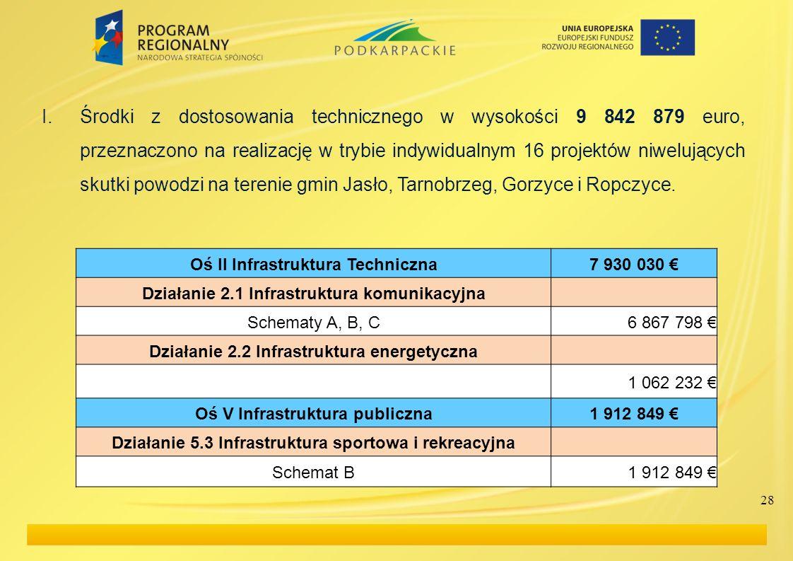 I.Środki z dostosowania technicznego w wysokości 9 842 879 euro, przeznaczono na realizację w trybie indywidualnym 16 projektów niwelujących skutki po