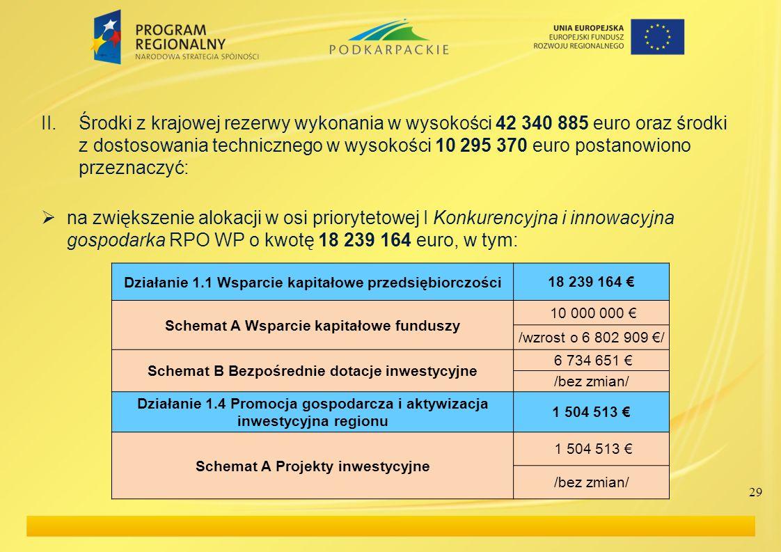 II.Środki z krajowej rezerwy wykonania w wysokości 42 340 885 euro oraz środki z dostosowania technicznego w wysokości 10 295 370 euro postanowiono pr
