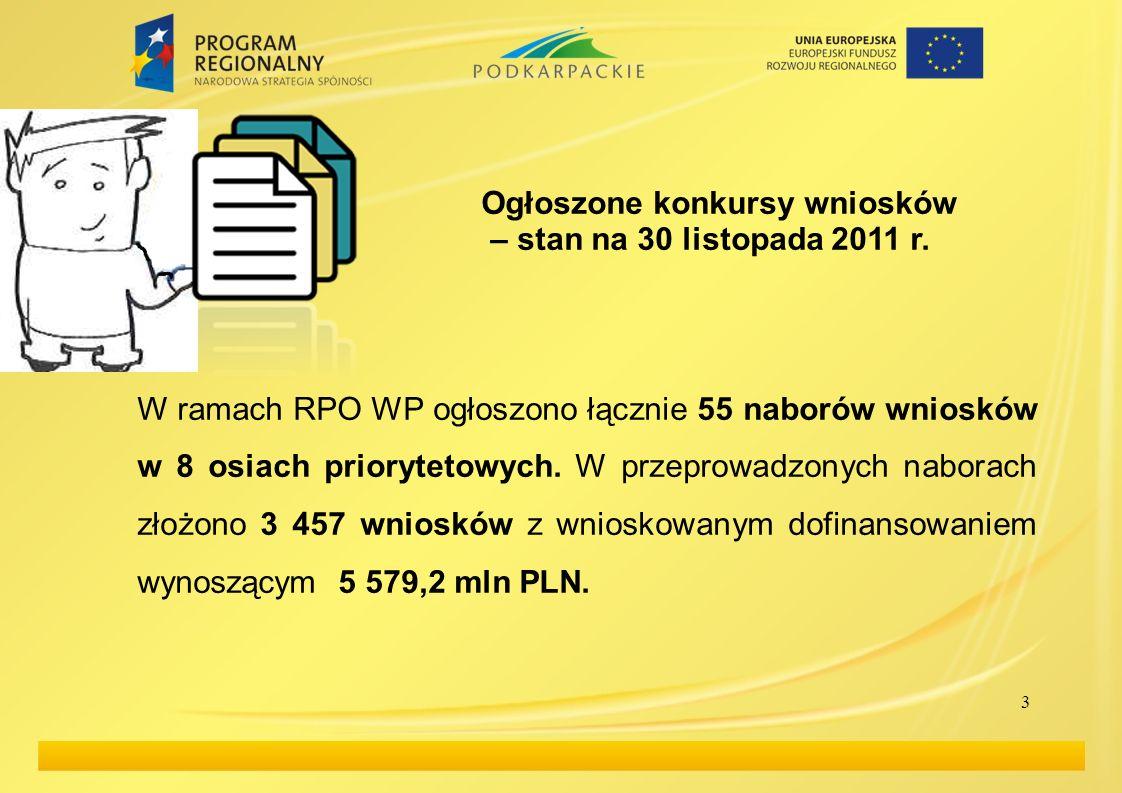 3 Ogłoszone konkursy wniosków – stan na 30 listopada 2011 r. W ramach RPO WP ogłoszono łącznie 55 naborów wniosków w 8 osiach priorytetowych. W przepr