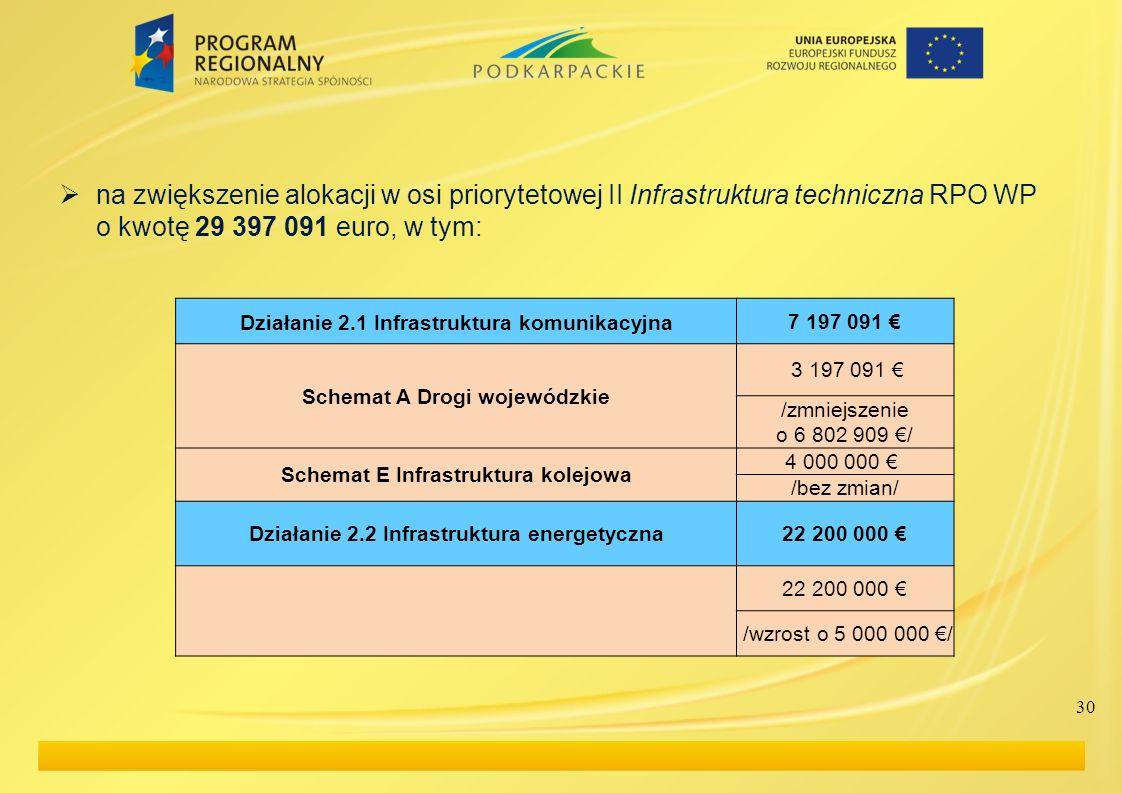 na zwiększenie alokacji w osi priorytetowej II Infrastruktura techniczna RPO WP o kwotę 29 397 091 euro, w tym: Działanie 2.1 Infrastruktura komunikac