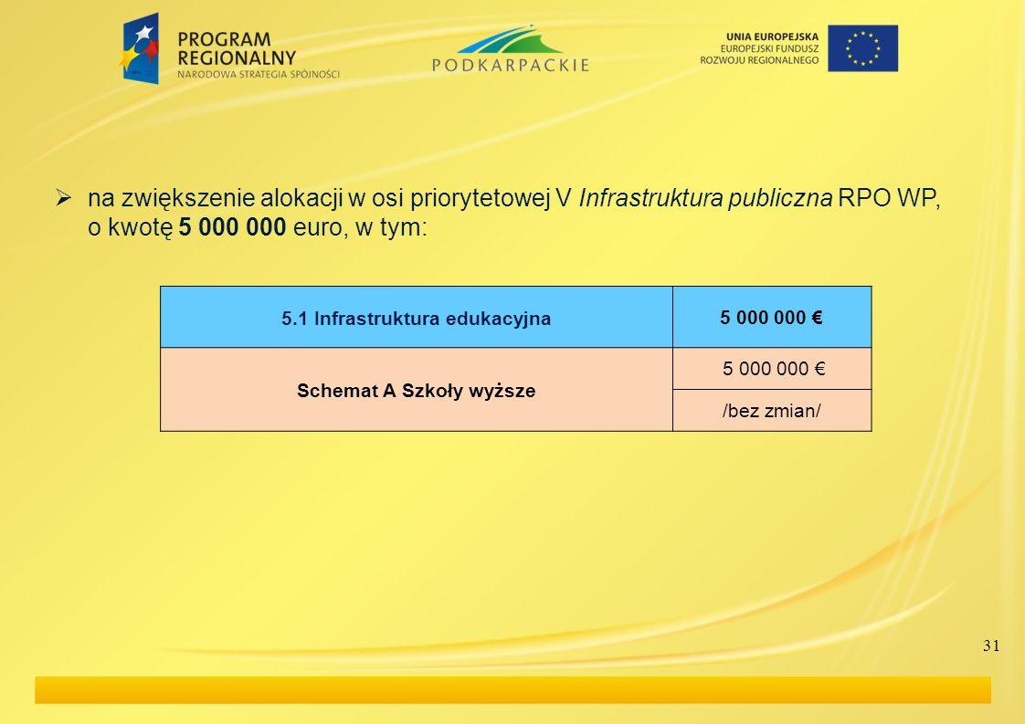 na zwiększenie alokacji w osi priorytetowej V Infrastruktura publiczna RPO WP, o kwotę 5 000 000 euro, w tym: 5.1 Infrastruktura edukacyjna5 000 000 S