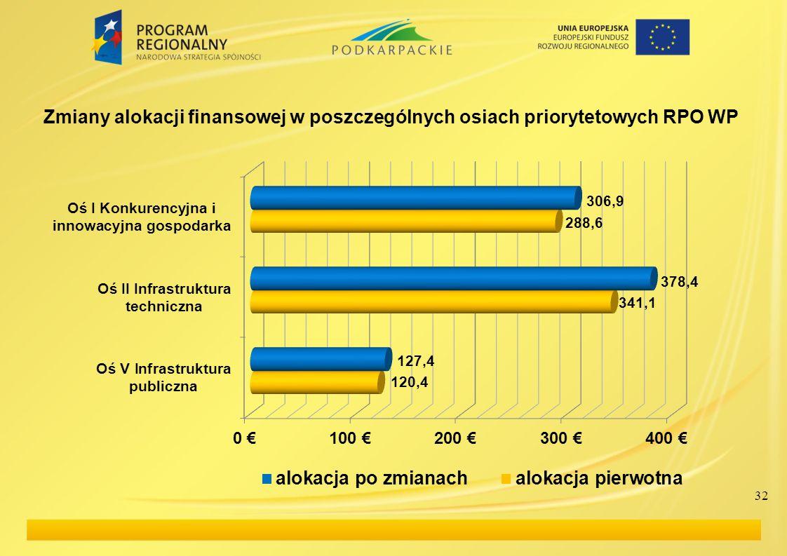 Zmiany alokacji finansowej w poszczególnych osiach priorytetowych RPO WP 32