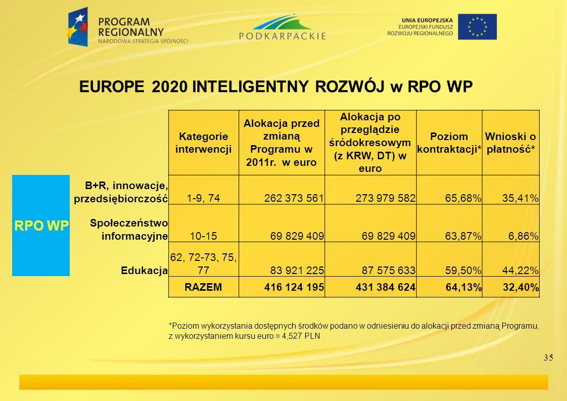 35 EUROPE 2020 INTELIGENTNY ROZWÓJ w RPO WP Kategorie interwencji Alokacja przed zmianą Programu w 2011r. w euro Alokacja po przeglądzie śródokresowym