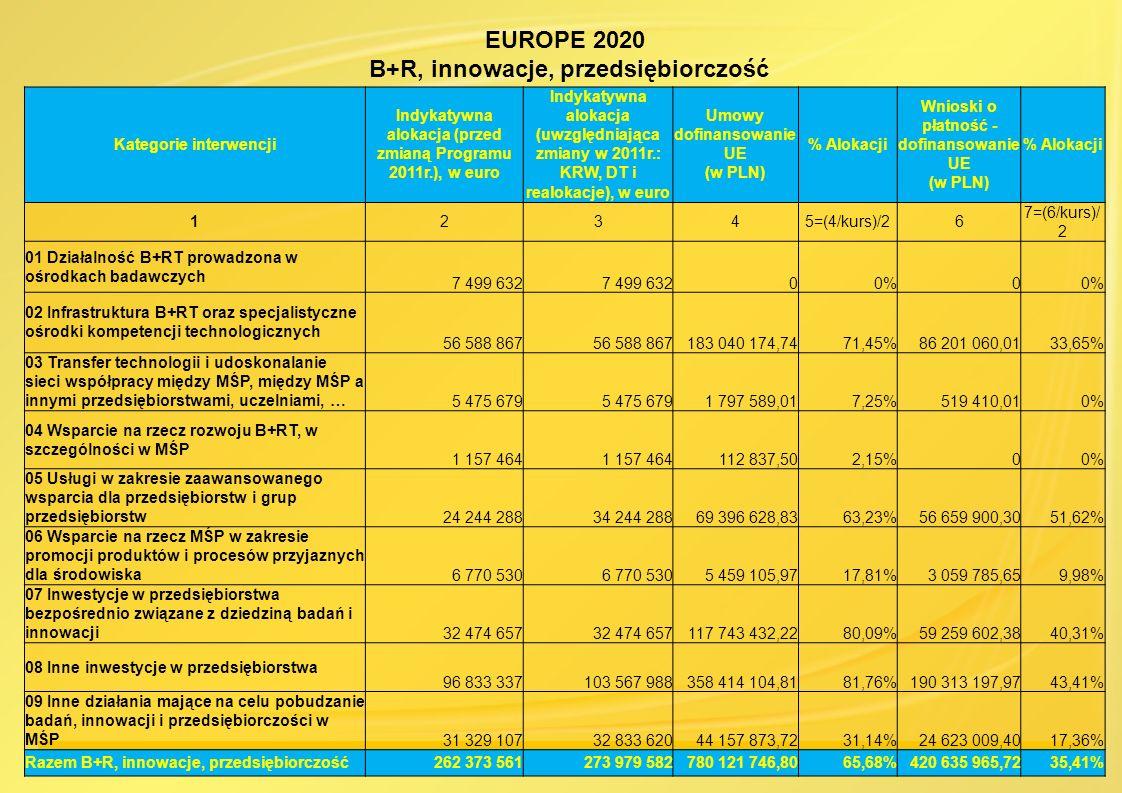 EUROPE 2020 B+R, innowacje, przedsiębiorczość Kategorie interwencji Indykatywna alokacja (przed zmianą Programu 2011r.), w euro Indykatywna alokacja (