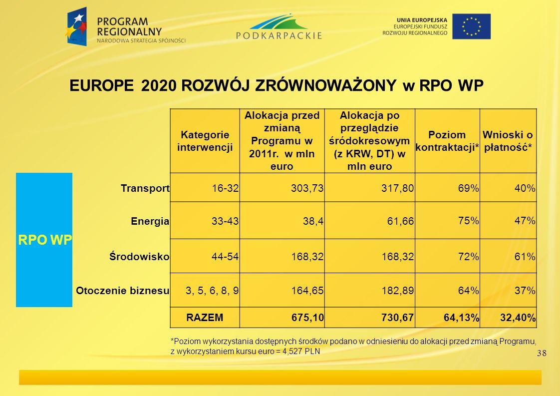 38 EUROPE 2020 ROZWÓJ ZRÓWNOWAŻONY w RPO WP Kategorie interwencji Alokacja przed zmianą Programu w 2011r. w mln euro Alokacja po przeglądzie śródokres