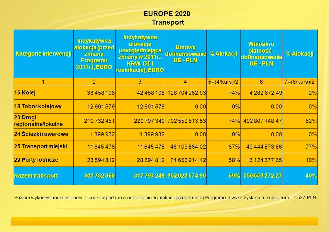 EUROPE 2020 Transport Kategorie interwencji Indykatywna alokacja (przed zmianą Programu 2011r.), EURO Indykatywna alokacja (uwzględniająca zmiany w 20