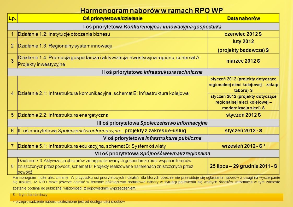 Harmonogram naborów w ramach RPO WP Harmonogram może ulec zmianie. W przypadku osi priorytetowych i działań, dla których obecnie nie przewiduje się og