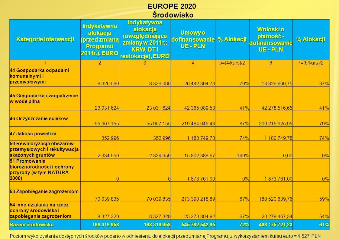 Kategorie interwencji Indykatywna alokacja (przed zmianą Programu 2011r.), EURO Indykatywna alokacja (uwzględniająca zmiany w 2011r.: KRW, DT i realok
