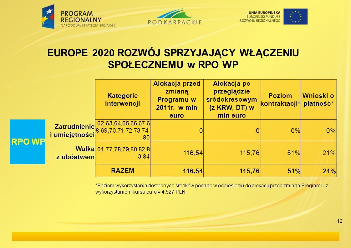 42 EUROPE 2020 ROZWÓJ SPRZYJAJĄCY WŁĄCZENIU SPOŁECZNEMU w RPO WP Kategorie interwencji Alokacja przed zmianą Programu w 2011r. w mln euro Alokacja po