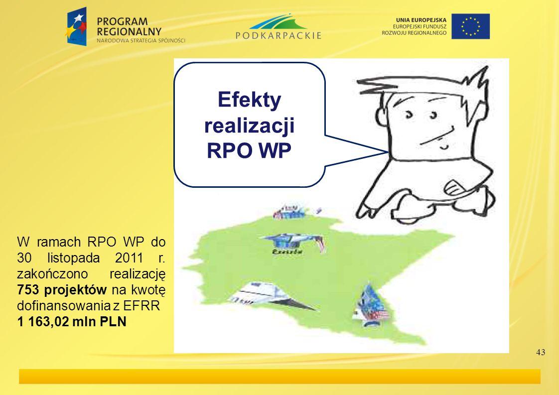 43 Efekty realizacji RPO WP W ramach RPO WP do 30 listopada 2011 r. zakończono realizację 753 projektów na kwotę dofinansowania z EFRR 1 163,02 mln PL