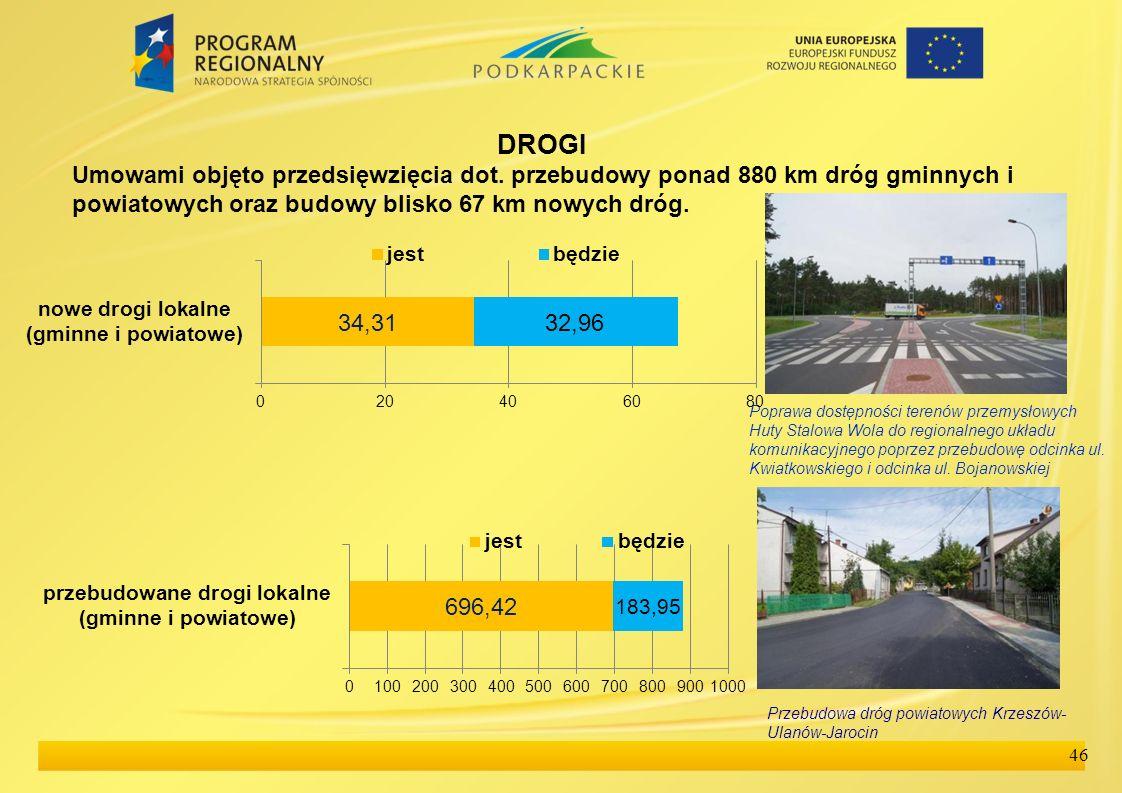 46 DROGI Umowami objęto przedsięwzięcia dot. przebudowy ponad 880 km dróg gminnych i powiatowych oraz budowy blisko 67 km nowych dróg. Przebudowa dróg