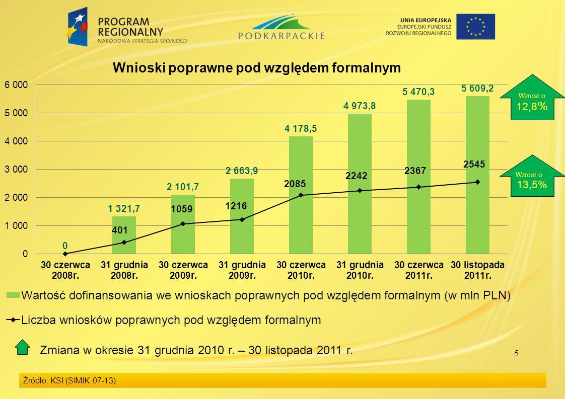 6 Zatwierdzone projekty Dotychczas zatwierdzono do realizacji 1 811 wniosków na kwotę dofinansowania z Europejskiego Funduszu Rozwoju Regionalnego (EFRR) 4 542,21 mln PLN, co stanowi 88,3% alokacji EFRR na realizację RPO WP (wg kursu EBC z 29 listopada 2011 r., 1 EUR = 4,5270 PLN).