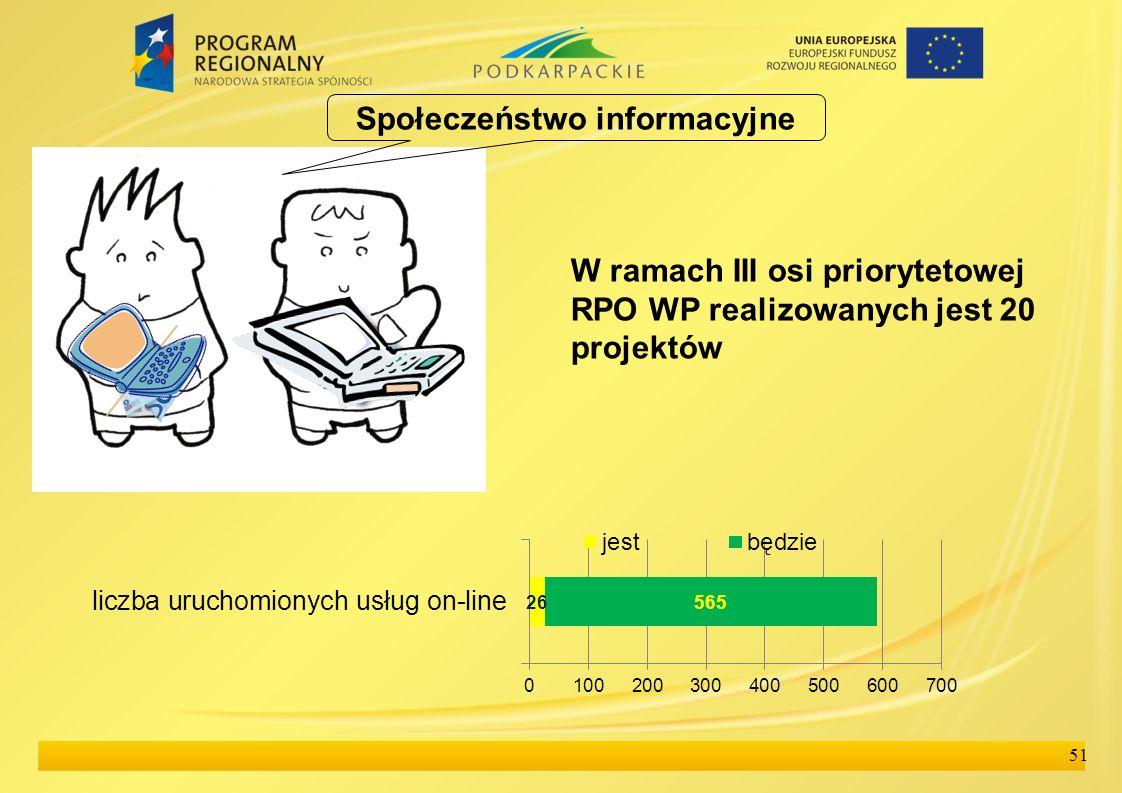 51 Społeczeństwo informacyjne W ramach III osi priorytetowej RPO WP realizowanych jest 20 projektów