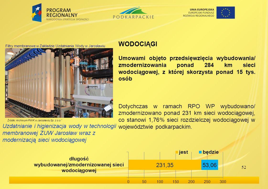 52 WODOCIĄGI Umowami objęto przedsięwzięcia wybudowania/ zmodernizowania ponad 284 km sieci wodociągowej, z której skorzysta ponad 15 tys. osób Dotych