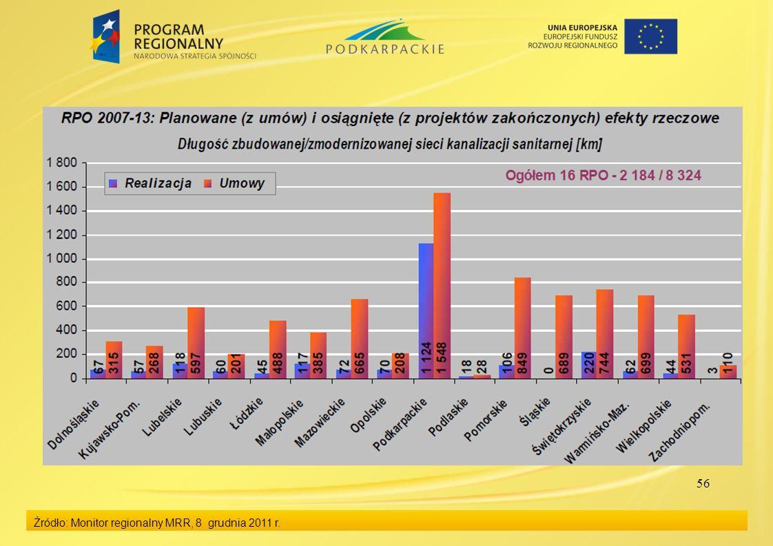 56 Źródło: Monitor regionalny MRR, 8 grudnia 2011 r.