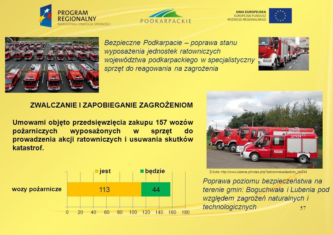 57 ZWALCZANIE I ZAPOBIEGANIE ZAGROŻENIOM Umowami objęto przedsięwzięcia zakupu 157 wozów pożarniczych wyposażonych w sprzęt do prowadzenia akcji ratow