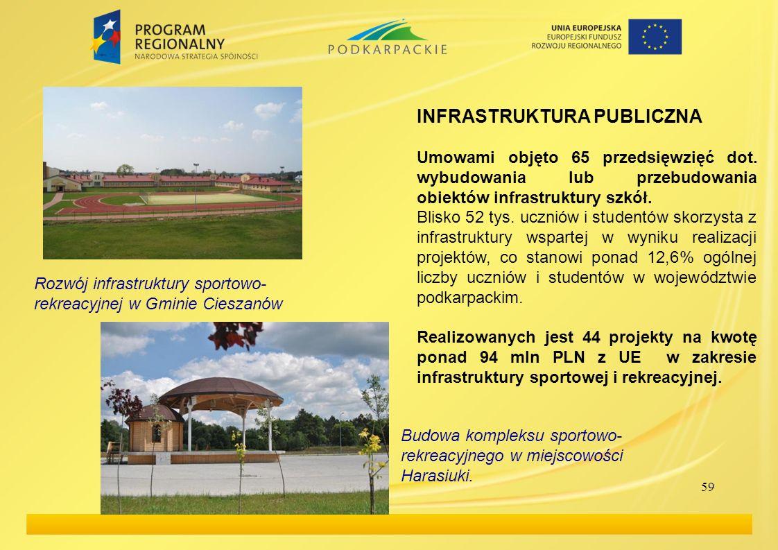 59 INFRASTRUKTURA PUBLICZNA Umowami objęto 65 przedsięwzięć dot. wybudowania lub przebudowania obiektów infrastruktury szkół. Blisko 52 tys. uczniów i