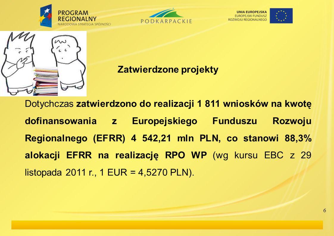 6 Zatwierdzone projekty Dotychczas zatwierdzono do realizacji 1 811 wniosków na kwotę dofinansowania z Europejskiego Funduszu Rozwoju Regionalnego (EF
