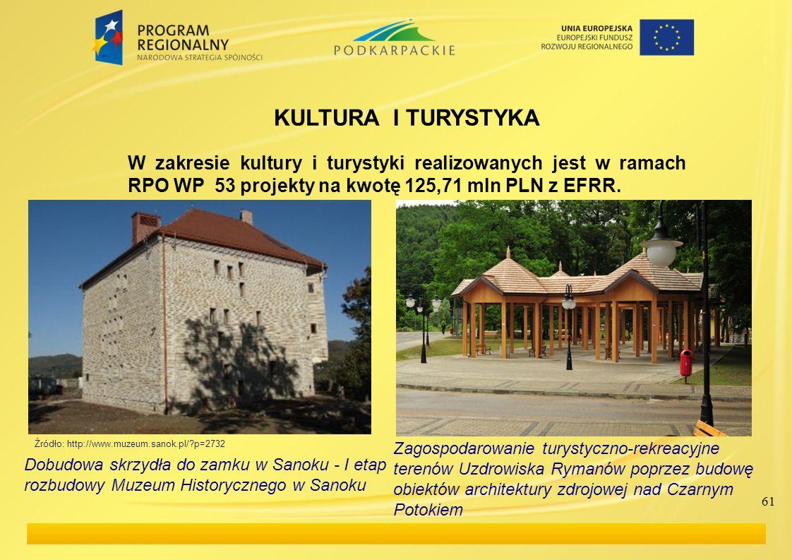 61 KULTURA I TURYSTYKA W zakresie kultury i turystyki realizowanych jest w ramach RPO WP 53 projekty na kwotę 125,71 mln PLN z EFRR. Zagospodarowanie