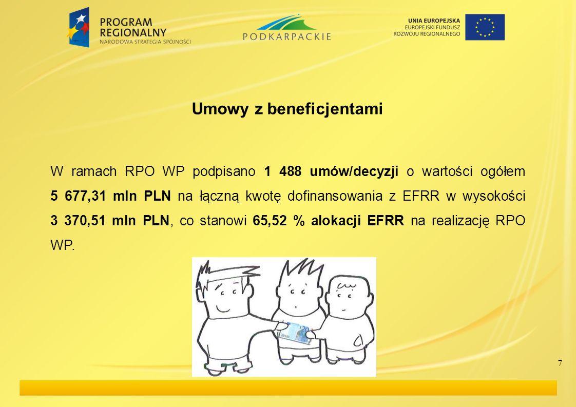7 Umowy z beneficjentami W ramach RPO WP podpisano 1 488 umów/decyzji o wartości ogółem 5 677,31 mln PLN na łączną kwotę dofinansowania z EFRR w wysok