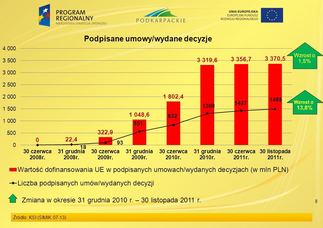 8 Źródło: KSI (SIMIK 07-13) Wzrost o 1,5% Wzrost o 13,8% Zmiana w okresie 31 grudnia 2010 r. – 30 listopada 2011 r.
