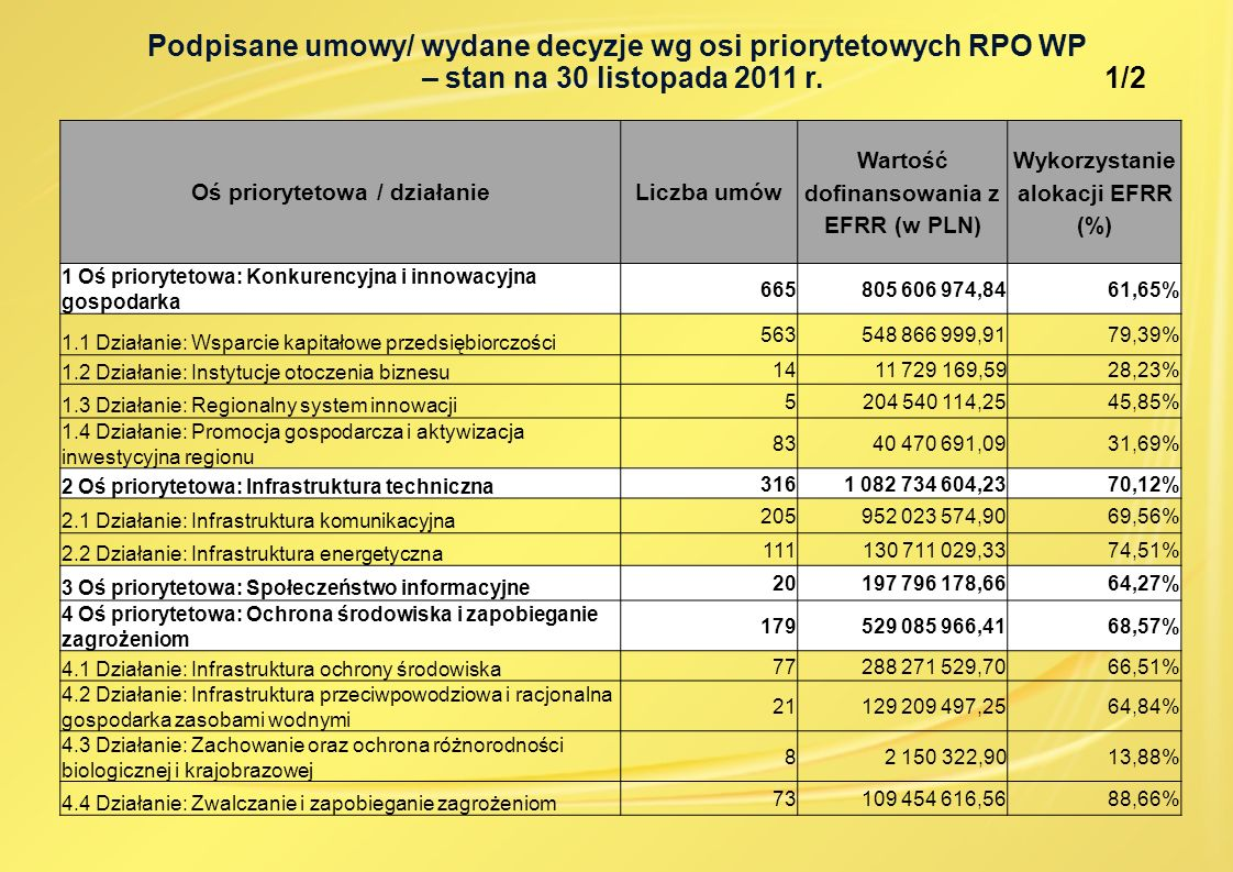 Oś priorytetowa / działanieLiczba umów Wartość dofinansowania z EFRR (w PLN) Wykorzystanie alokacji EFRR (%) 5 Oś priorytetowa: Infrastruktura publiczna 160417 374 056,9076,54% 5.1 Działanie: Infrastruktura edukacyjna 54167 940 476,9273,98% 5.2 Działanie: Infrastruktura ochrony zdrowia i pomocy społecznej 62155 716 970,0375,39% 5.3 Działanie: Infrastruktura sportowa i rekreacyjna 4493 716 609,9583,89% 6 Oś priorytetowa: Turystyka i kultura 53125 714 025,2774,91% 7 Oś priorytetowa: Spójność wewnątrzregionalna 49148 118 437,0641,13% 7.1 Działanie: Rewitalizacja miast 33117 531 327,3856,78% 7.2 Działanie: Rewitalizacja obszarów zdegradowanych 1123 169 233,6945,72% 7.3 Działanie: Aktywizacja obszarów zmarginalizowanych gospodarczo oraz wsparcie terenów zniszczonych przez powódź 57 417 875,997,24% 8 Oś priorytetowa: Pomoc techniczna 4664 083 943,6645,53% 8.1 Działanie: Wsparcie procesu zarządzania i wdrażania 3457 083 328,7059,79% 8.2 Działanie: Informowanie, promocja oraz wsparcie przygotowania i realizacji projektów 127 000 614,9615,46% Ogółem 1 4883 370 514 187,0365,52% Podpisane umowy/ wydane decyzje wg osi priorytetowych RPO WP – stan na 30 listopada 2011 r.