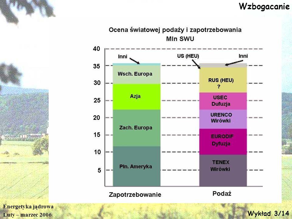 Energetyka jądrowa Luty – marzec 2006 Wykład 3/14 Wzbogacanie