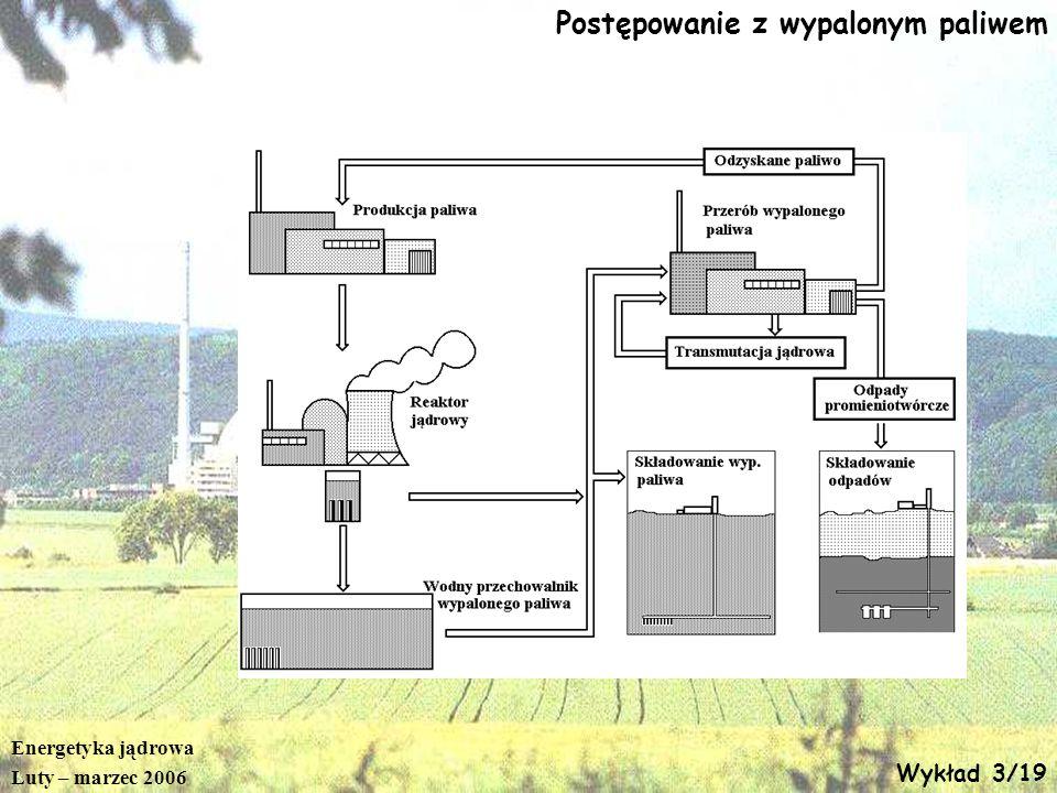 Energetyka jądrowa Luty – marzec 2006 Wykład 3/19 Postępowanie z wypalonym paliwem