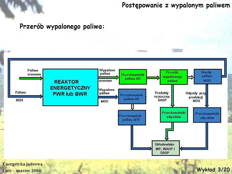 Energetyka jądrowa Luty – marzec 2006 Wykład 3/20 Postępowanie z wypalonym paliwem Przerób wypalonego paliwa: