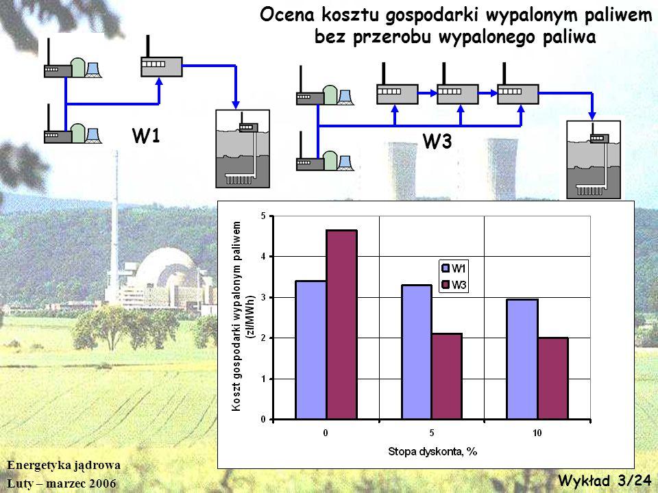 Energetyka jądrowa Luty – marzec 2006 Wykład 3/24 Ocena kosztu gospodarki wypalonym paliwem bez przerobu wypalonego paliwa W1 W3
