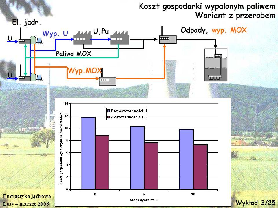 Energetyka jądrowa Luty – marzec 2006 Wykład 3/25 Koszt gospodarki wypalonym paliwem Wariant z przerobem El. jądr. U U Paliwo MOX Wyp. U U,Pu Odpady,