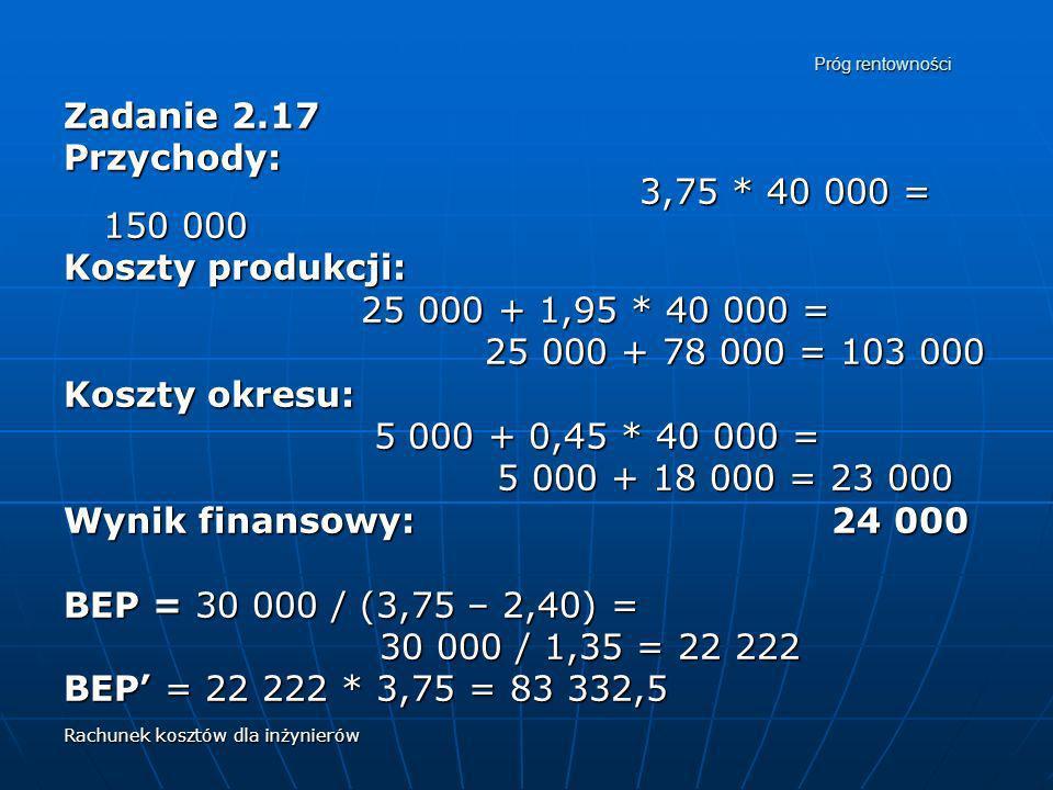 Rachunek kosztów dla inżynierów Próg rentowności Zadanie 2.17 Przychody: 3,75 * 40 000 = 150 000 Koszty produkcji: 25 000 + 1,95 * 40 000 = 25 000 + 1