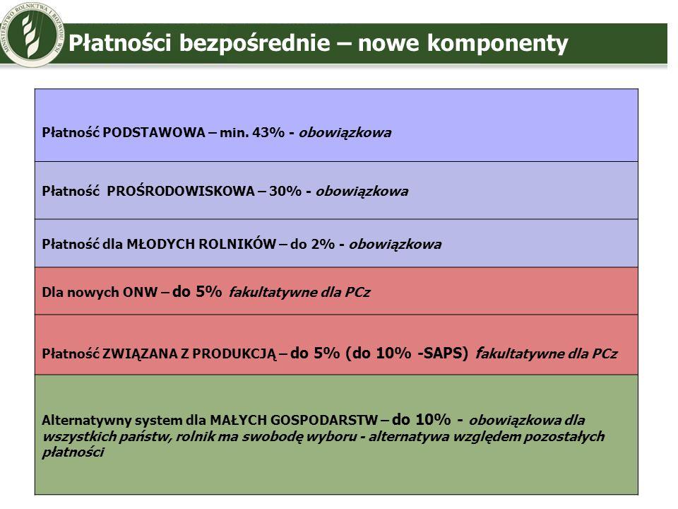 Zmiany w zakresie cross-compliance (prop.