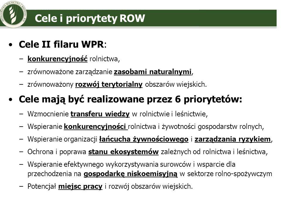 Nowe elementy ROW (1) Możliwość uwzględnienia w PROW tematycznych podprogramów, młodzi rolnicy, małe gospodarstwa, obszary górskie, krótkie łańcuchy dostaw Europejskie Partnerstwo Innowacji (EPI) Zmniejszenie (raczej pozorne) zestawu działań (z ok.