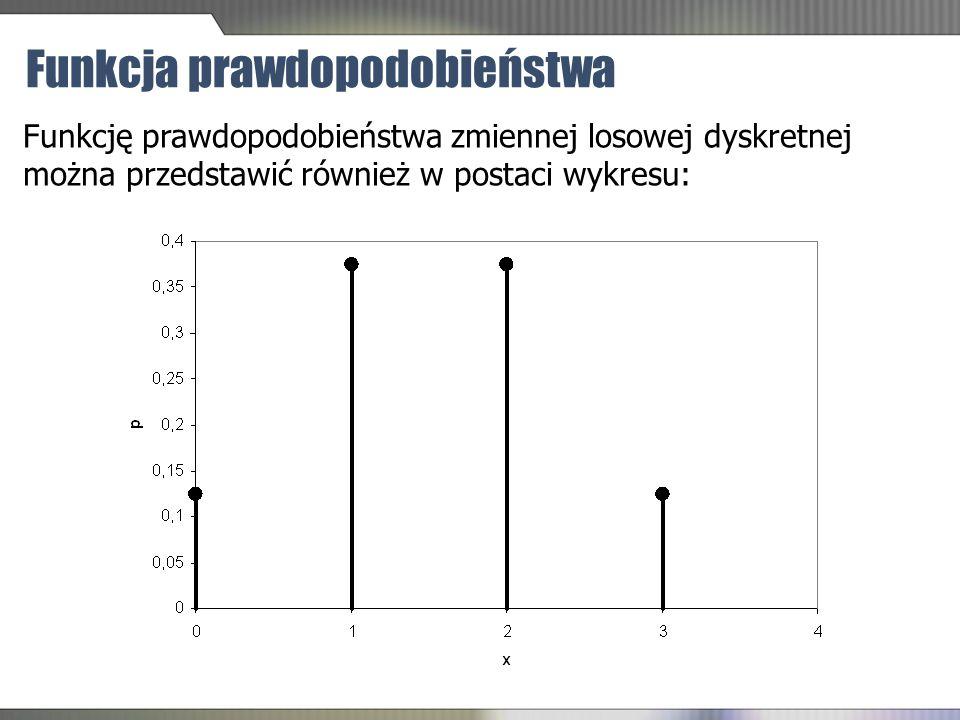 Funkcja prawdopodobieństwa Funkcję prawdopodobieństwa zmiennej losowej dyskretnej można przedstawić również w postaci wykresu: