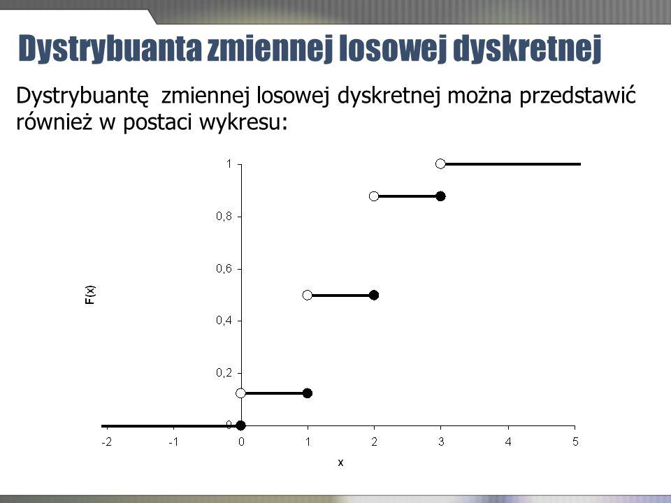 Dystrybuanta zmiennej losowej dyskretnej Dystrybuantę zmiennej losowej dyskretnej można przedstawić również w postaci wykresu: