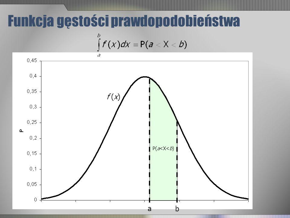 Funkcja gęstości prawdopodobieństwa a b P(a<X<b) f (x)