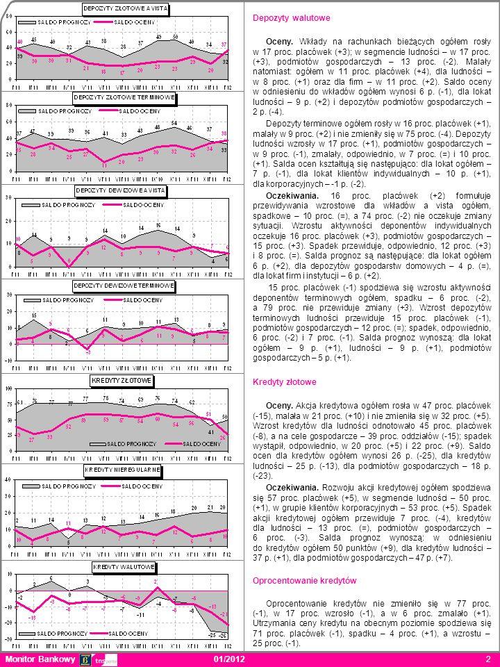 Monitor Bankowy 01/2012 2 Depozyty walutowe Oceny. Wkłady na rachunkach bieżących ogółem rosły w 17 proc. placówek (+3); w segmencie ludności – w 17 p