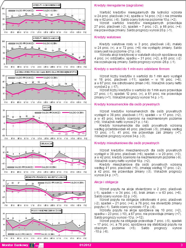 Monitor Bankowy 01/2012 3. Kredyty nieregularne (zagrożone) Wartość kredytów nieregularnych dla ludności wzrosła w 24 proc. placówek (+4), spadła w 14